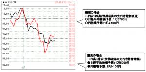 英国国民投票 ドル円