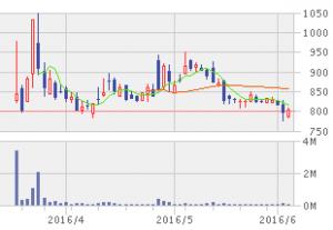 ヒロセ通商 株価