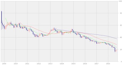 トルコリラを外貨積立の対象通貨にしない理由