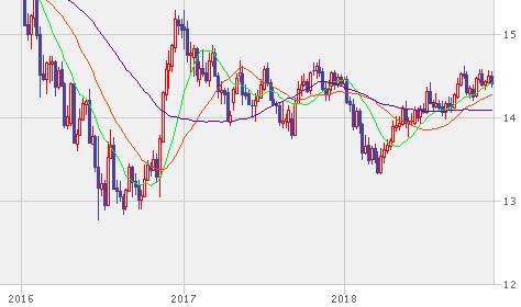香港ドルのチャート
